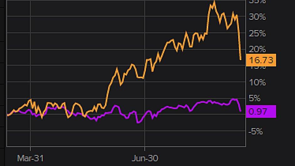 Kurz akcií Samsungu (oranžově) za poslední půlrok. Fialová linka zobrazuje vývoj indexu burzy v Soulu