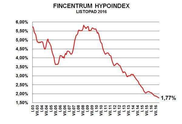 Hypoindex listopad 2016