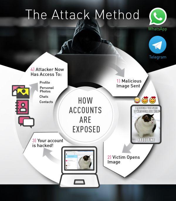 WhatsApp Telegram - útočná metoda