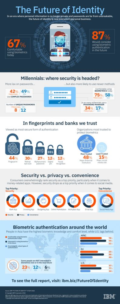 Infographic: The Future of Identity