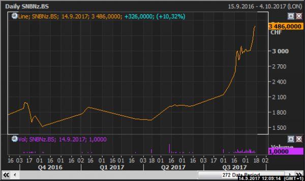 akcie SNB