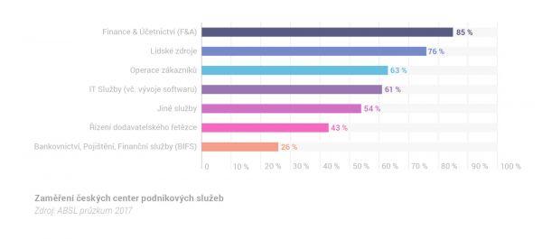 Zaměření českých center podnikových služeb