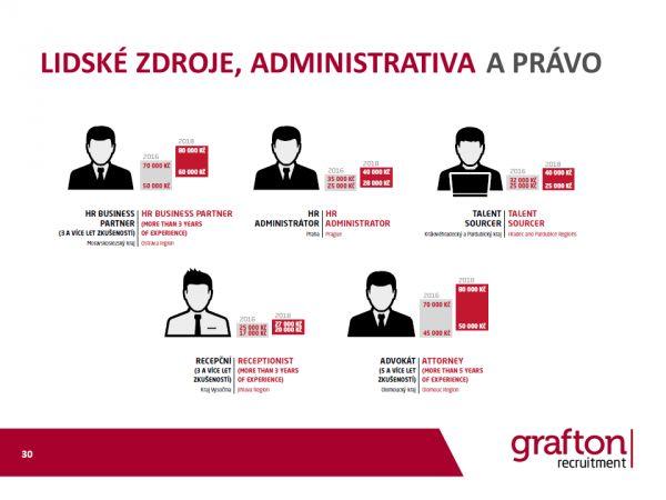 Grafton mzdovy pruzkum 2018 HR administrativa a pravo