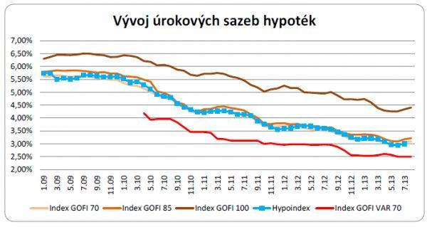 Úrokové sazby hypoték srpen 2013
