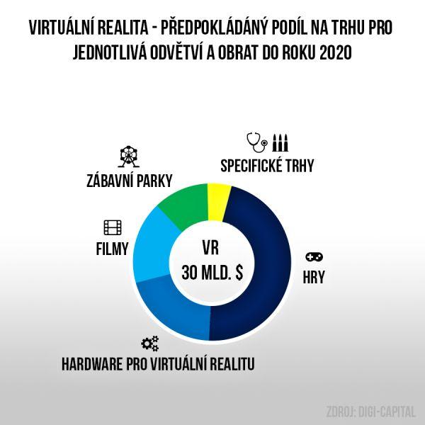 Virtuální realita a její podíl na trhu - infografika