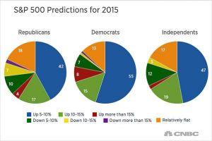 Anketa CNBC 2014 mezi milionáři: S&P