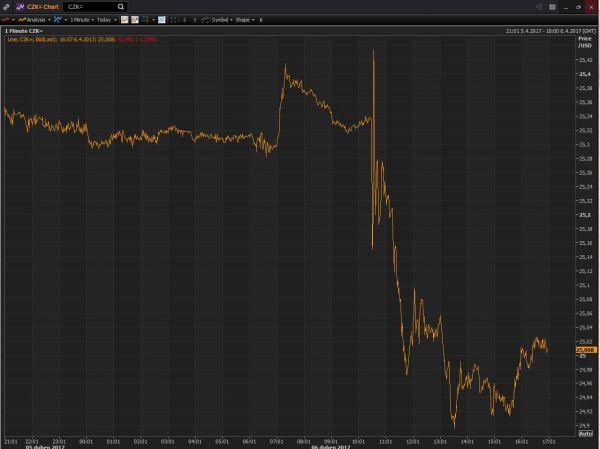 kurz koruny k americkému dolaru