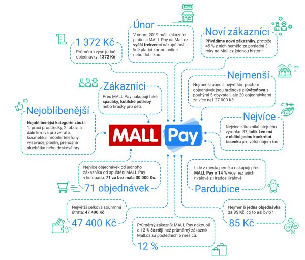 E commerce MallPay infografika