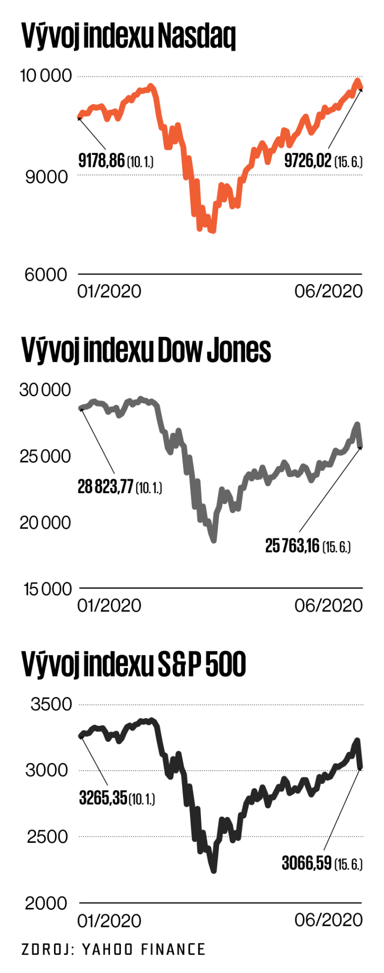 Infografika: Mladí se vrhli na burzu, na trzích protáčejí miliardy