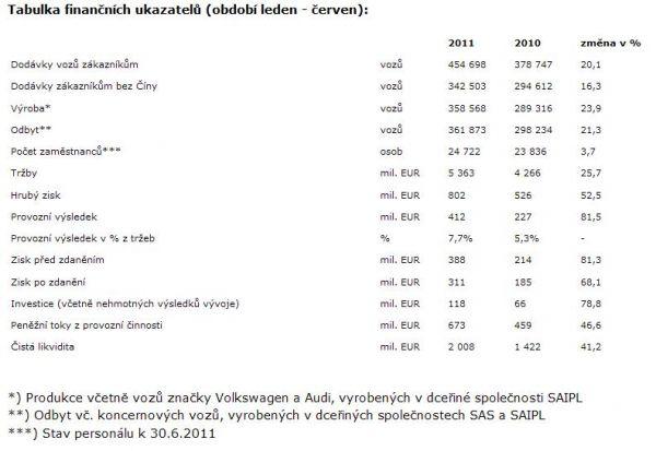 Škoda Auto - tabulka výsledků