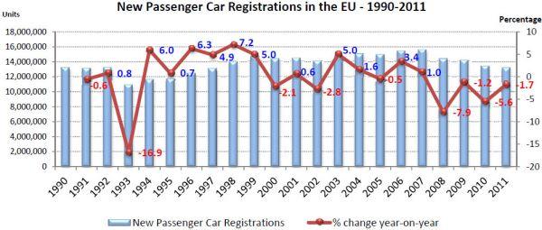 Registrace nových osobních vozů v EU 1990 - 2011