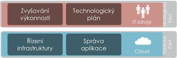 Řízení infrastruktury a správa aplikace jsou taktické činnosti, které lze bez obav předat poskytovateli cloudových služeb.