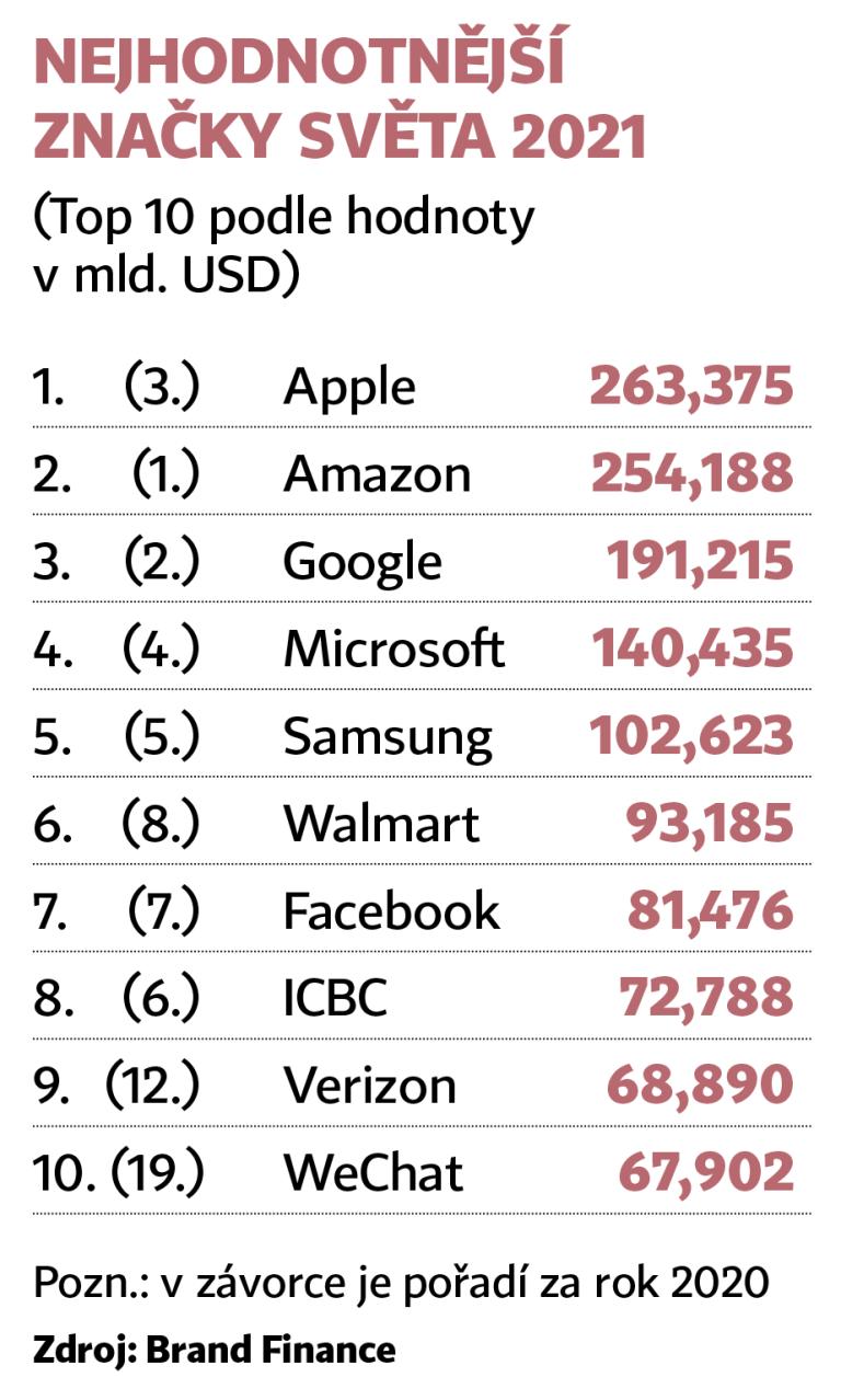Apple je opět nejcennější. Dopředu se dere Tesla