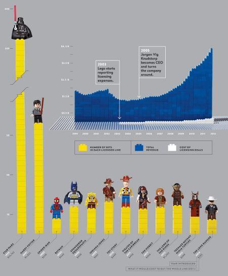Graf úspěšných licencí stavebnice Lego.