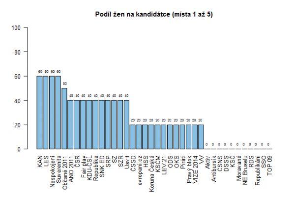 Podíl žen na kandidátce (místa 1 až 5)