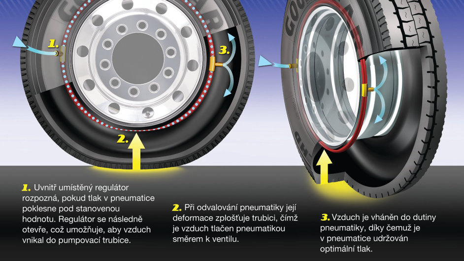 Air Maintenance Technology: Jak to funguje
