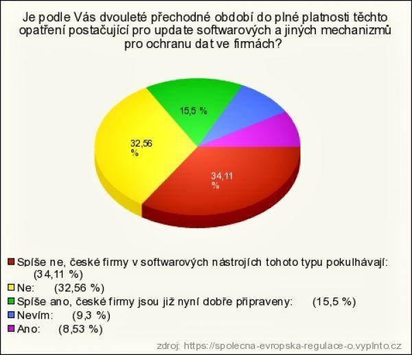 Průzkum společnosti Safetica 2