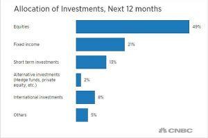 Anketa CNBC 2014 mezi milionáři: akcie