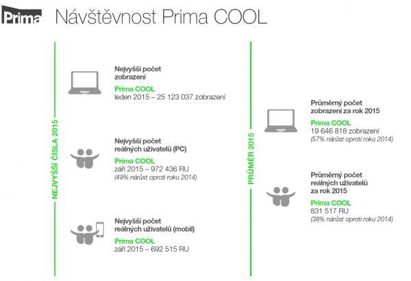 Návštěvnost Prima Cool