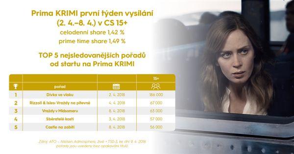 TOP pořady prvního týdne na Prima Krimi