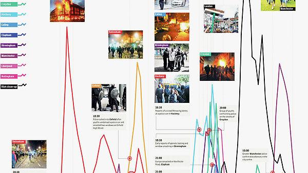 Guardian infografikou vyvrátil prohlášení policie