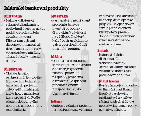 Islámské bankovní produkty