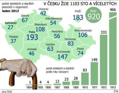 Kde žijí nejstarší lidé v Česku
