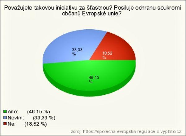 Průzkum společnosti Safetica 3