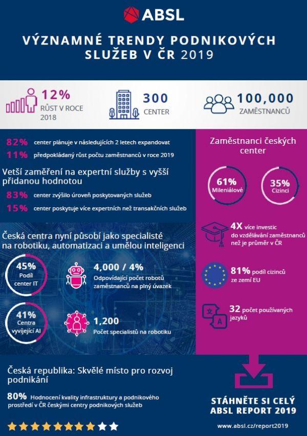 Infografika ABSL