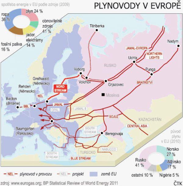 plynovody v Evropě, graf