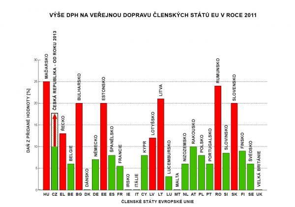 DPH staty EU verejna doprava 2011