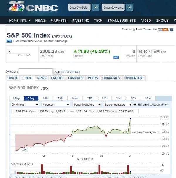 S&P 500 dosáhl nového rekordu 2000