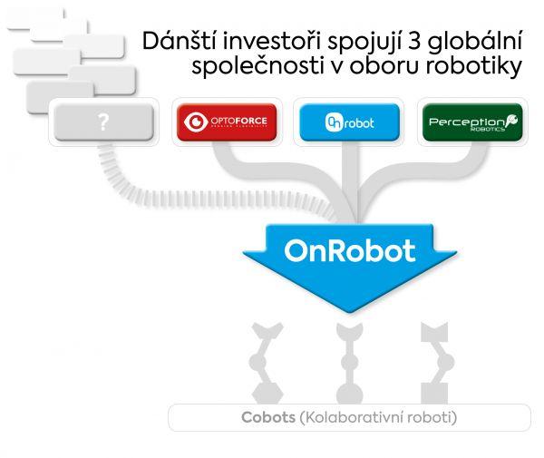 OnRobot infografika