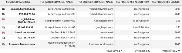 Flowmon ETA Certificate overview