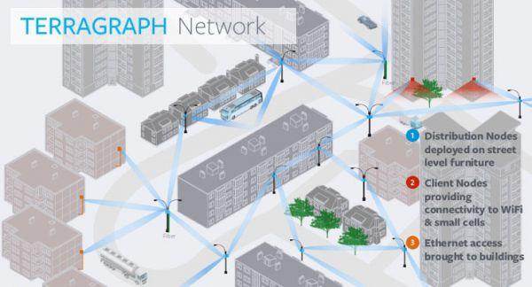 Facebook Terragraph má být alternativa k optickým sítím i 5G