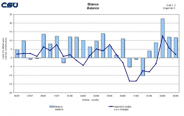 graf_bilance_zahranicni_obchod_kveten