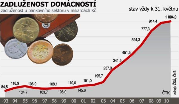 graf-zadluzenost-domacnosti-kveten-2010.jpg