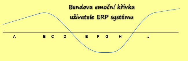 Katastrofická vize implementace informačního systému