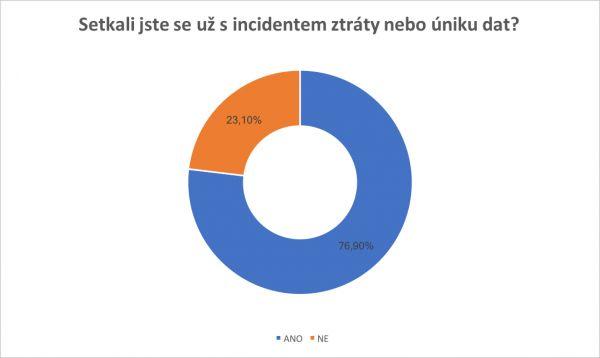 Graf incidentů