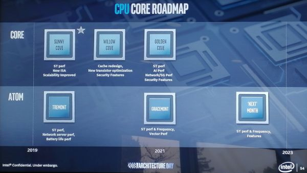 Novinky pro další generace procesorů Intel Sunny Cove