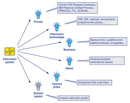 Typy informačních systémů