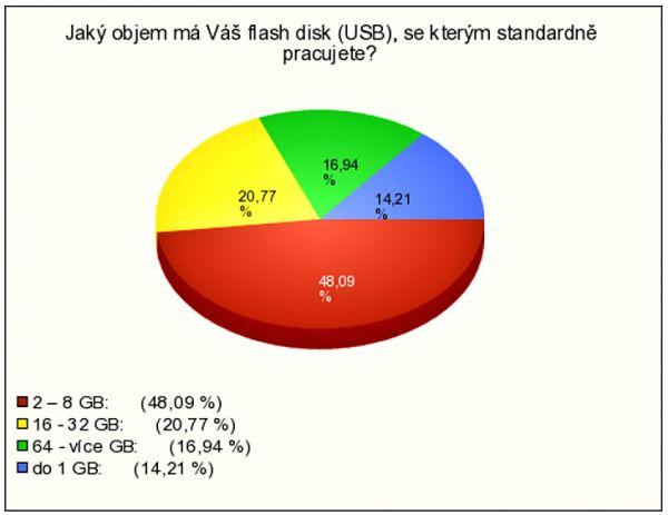 Kapacita USB disků uživatelů v ČR