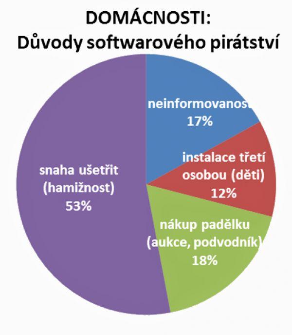 Domácnosti: důvody softwarového pirátství