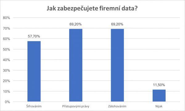 Graf zabezpečení dat