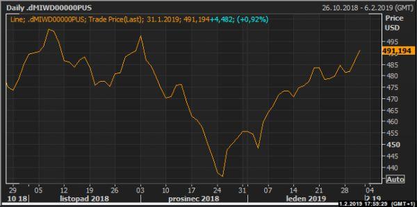 Index světových akcií MSCI.