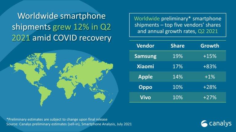 Předběžné výsledky prodeje chytrých telefonů za druhé čtvrtletí 2021