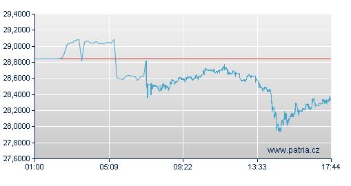Vývoj kurzu koruny k euru v pondělí 23. 2. 2009