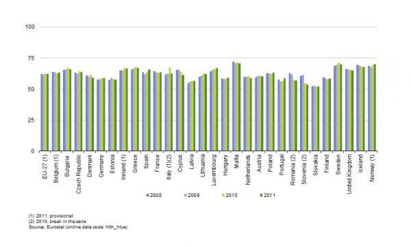 Graf - život Evropanů strávený ve zdraví (ženy)