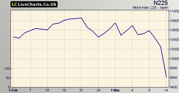 Vývoj indexu Nikkei