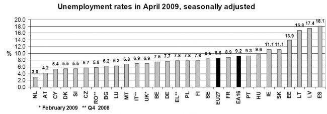graf_nezamestnanost_duben_EU